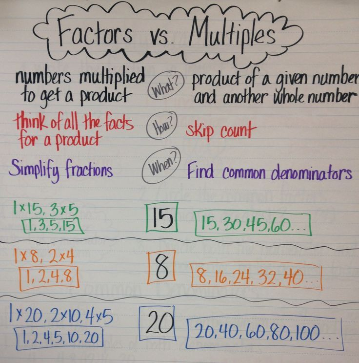 Factor Vs Multiple Anchor Chart  Google Search  Th Grade Math