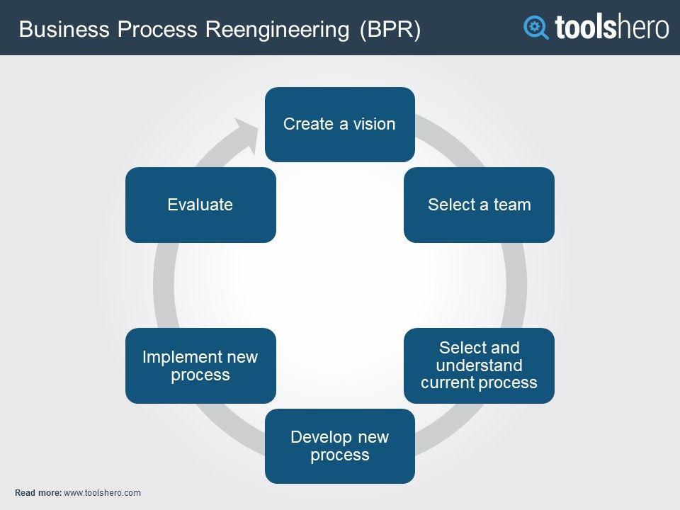 What Is Business Process Reengineering Definition More Toolshero Business Process Business Process Management Harvard Business School