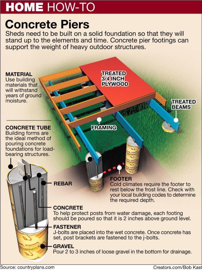 A Standard Pier Foundation Is Your Best Choice To Minimize