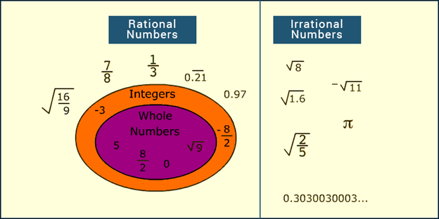 Image Result For Rational And Irrational Number Chart Rational Numbers Irrational Numbers Teaching Math