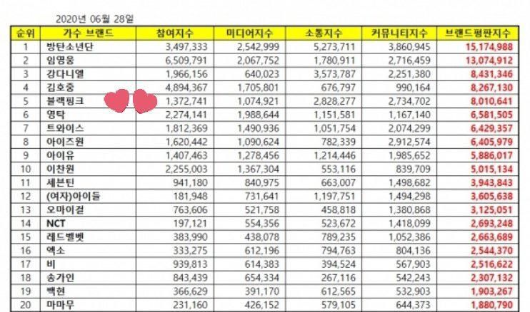 200628 Blackpink Ranked 5th On The June 2020 Brand Reputation Index