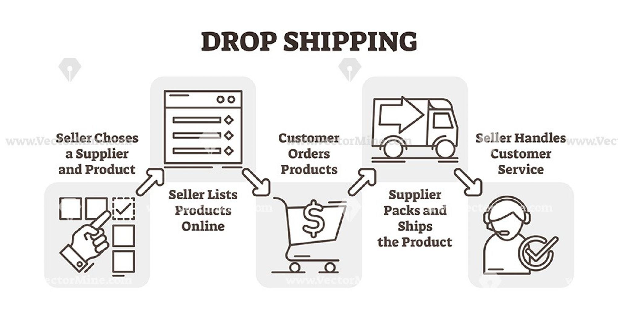 Drop shipping online business outline icon