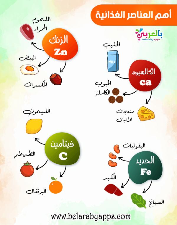 ما هو الاكل الصحي للاطفال أطعمة تعزز الجهاز المناعي لمحاربة فيروس كورونا بالعربي نتعلم In 2021 Arabe Mlk Map