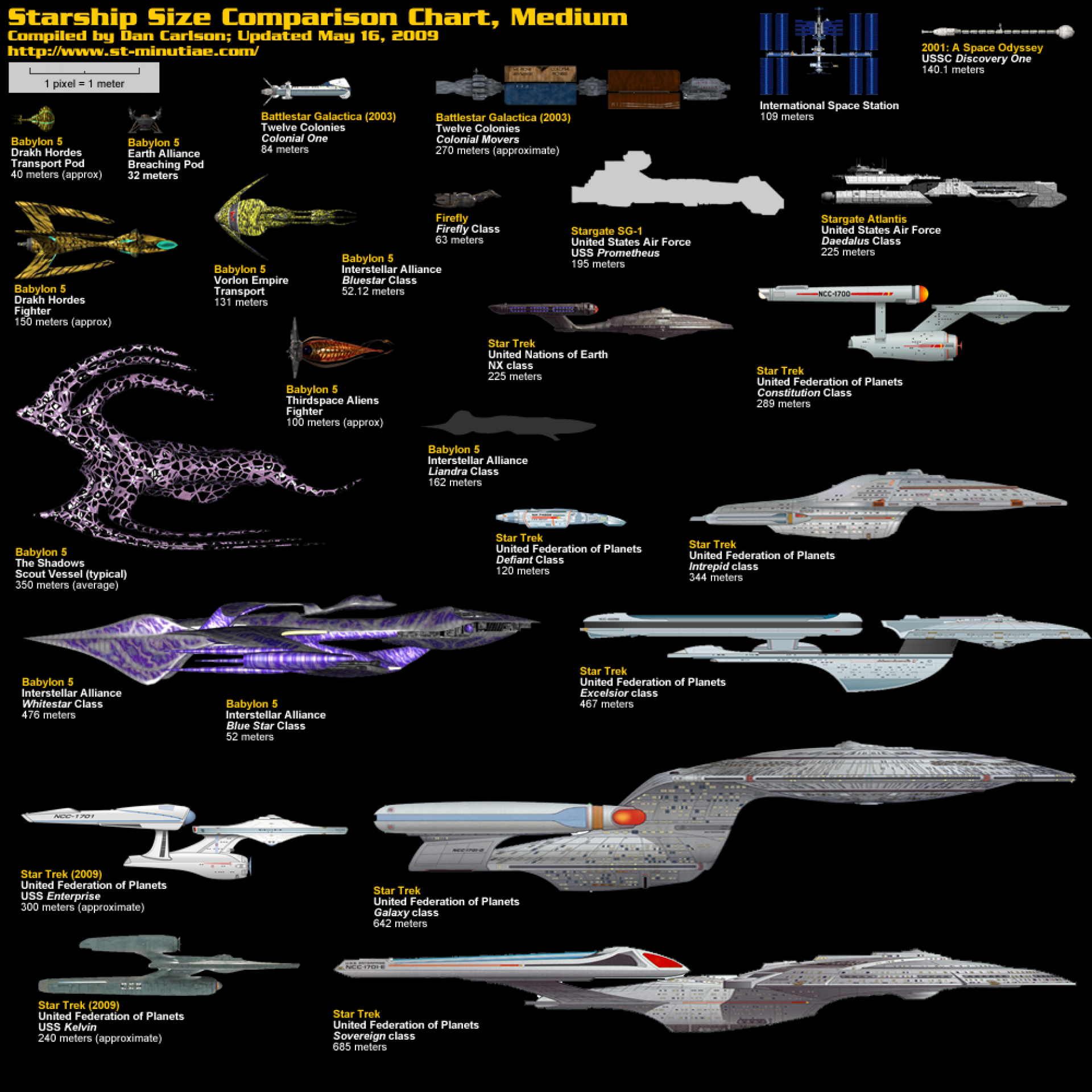 Star ship size comparison charts http://static.comicvine.com/uploads ...