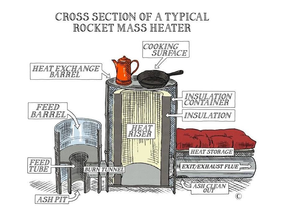 Cross section of a typical rocket mass heater natural for Rocket stove mass water heater