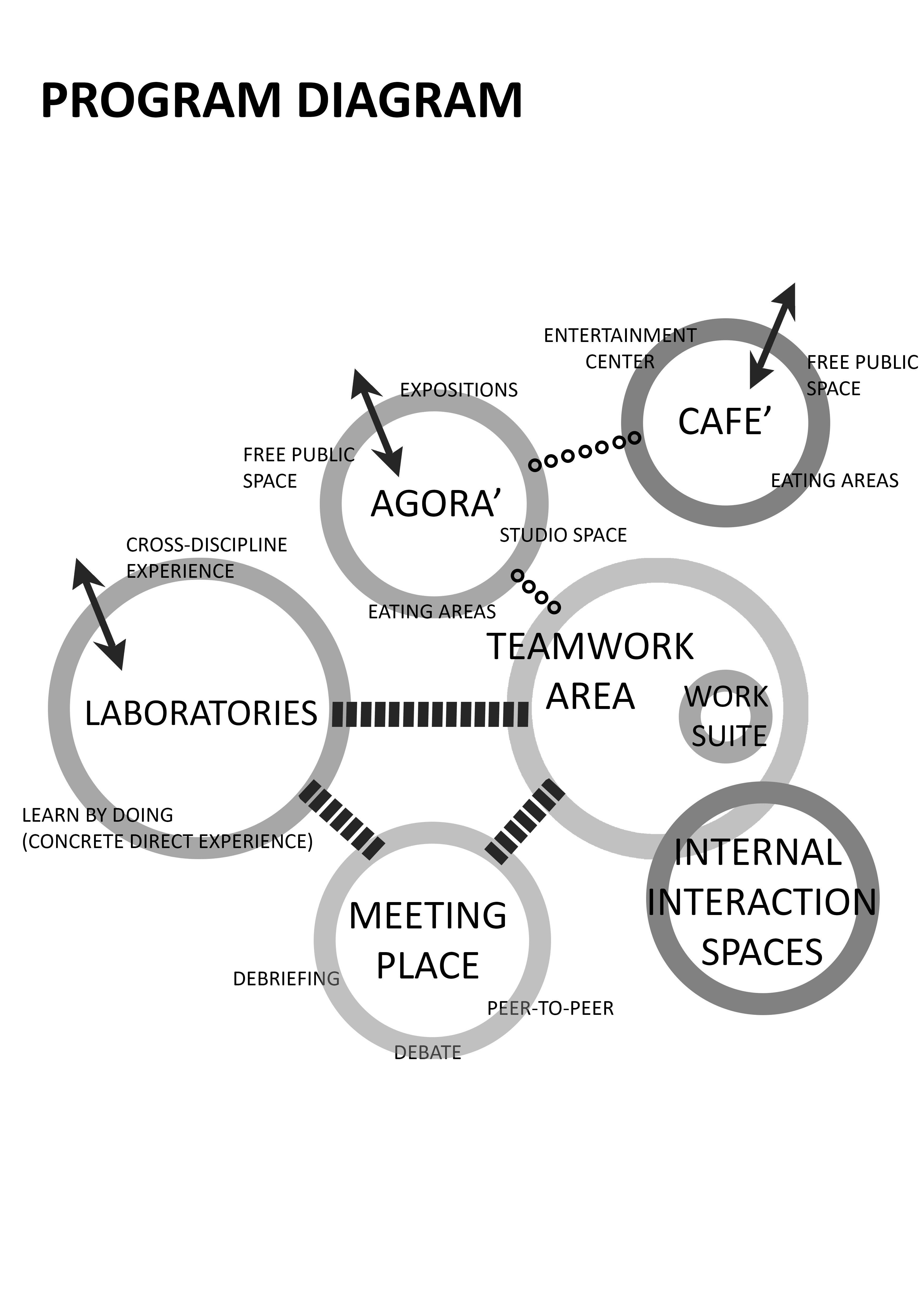 Museum Bubble Diagram Landscape 6 Pin Cdi Wiring Diagrama De Programa Analisis Preliminar Conceptual