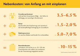 Bildergebnis Fur Schwabisch Hausfinanzierung Baufinanzierung Finanzierung