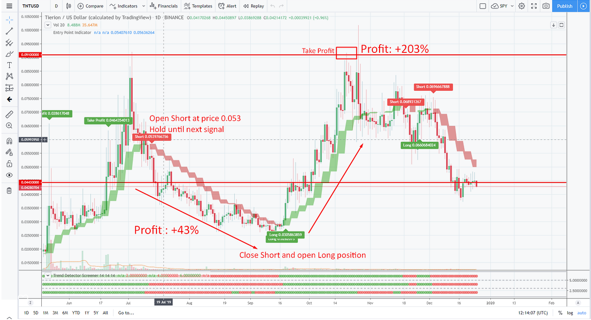 Ideas and Forecasts on Stocks — Lithuania — TradingView