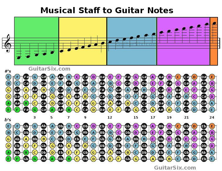 notes of the guitar to music staff music in 2019 acoustic guitar lessons guitar notes best. Black Bedroom Furniture Sets. Home Design Ideas