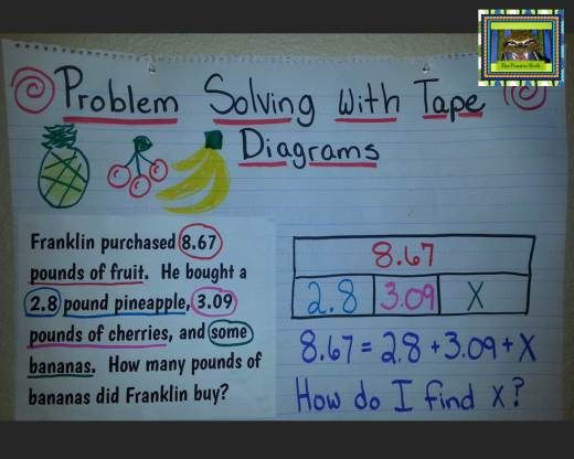 Strip Tape Diagram Anchor Chart From The Pensive Sloth