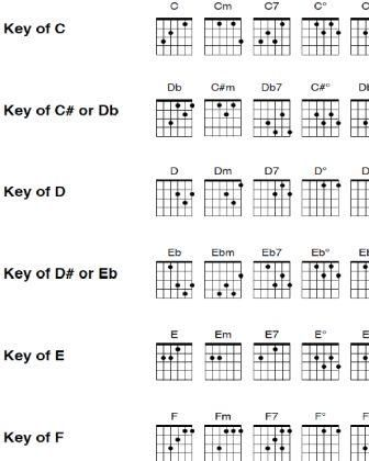 picture about Printable Guitar Chords Chart known as Free of charge printable very long guitar chord chart. Come across a chart for