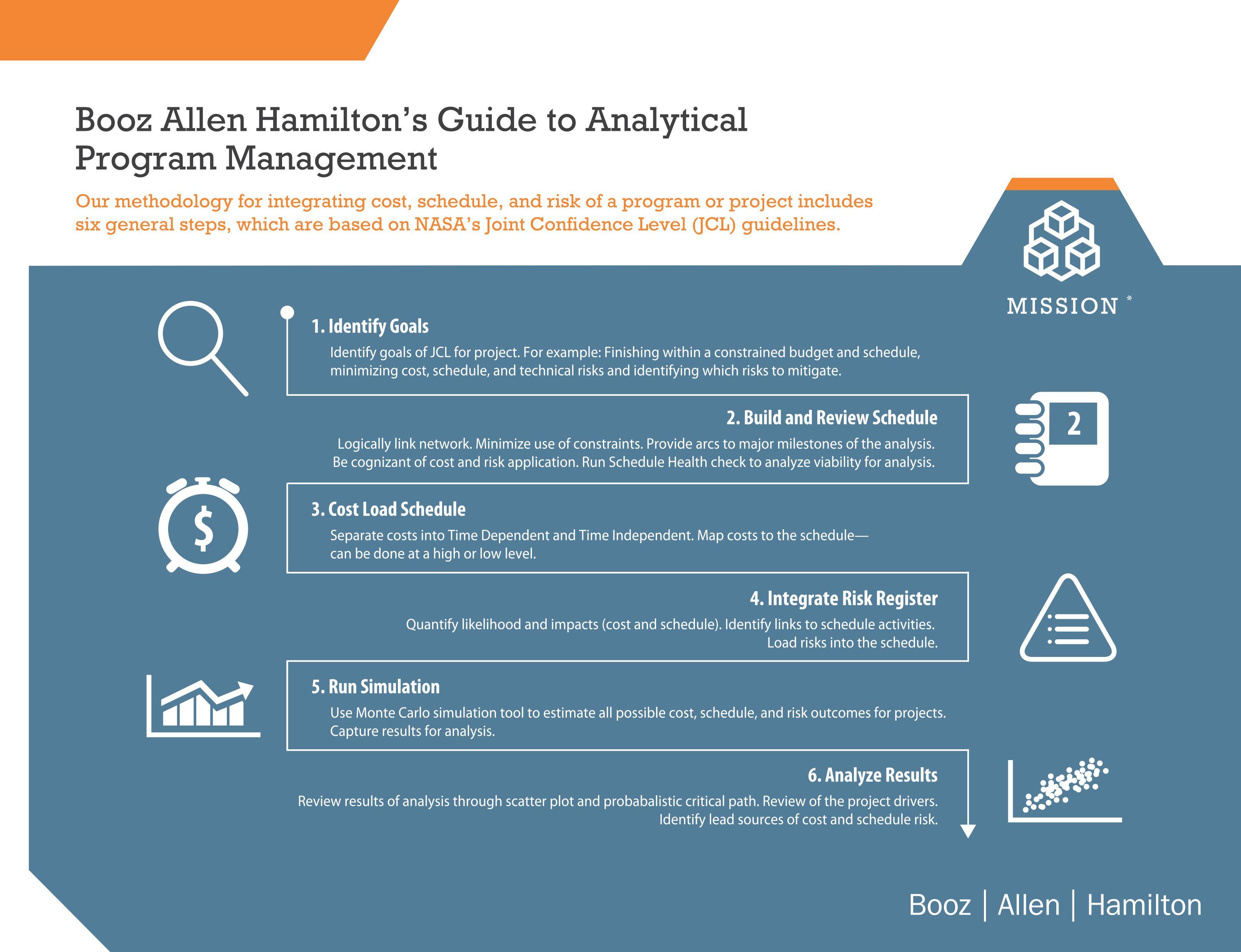 Guide To Analytical Program Management Infographic Boozallen