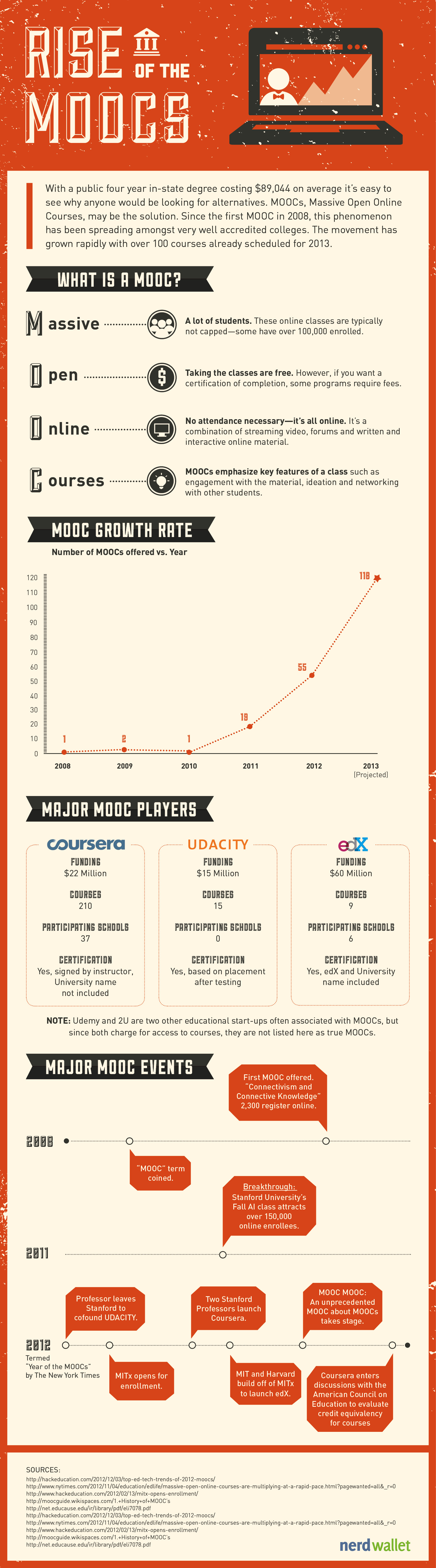 The Rise and History of MOOCs Infographic and Prezi