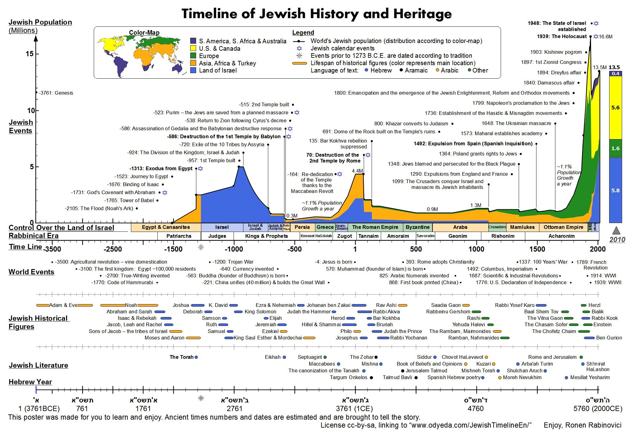 jewish history timeline poster teaching sociology religion subject to change due to work in progress the best of the world wide web or internet right click open image link in new tab use magnify glass