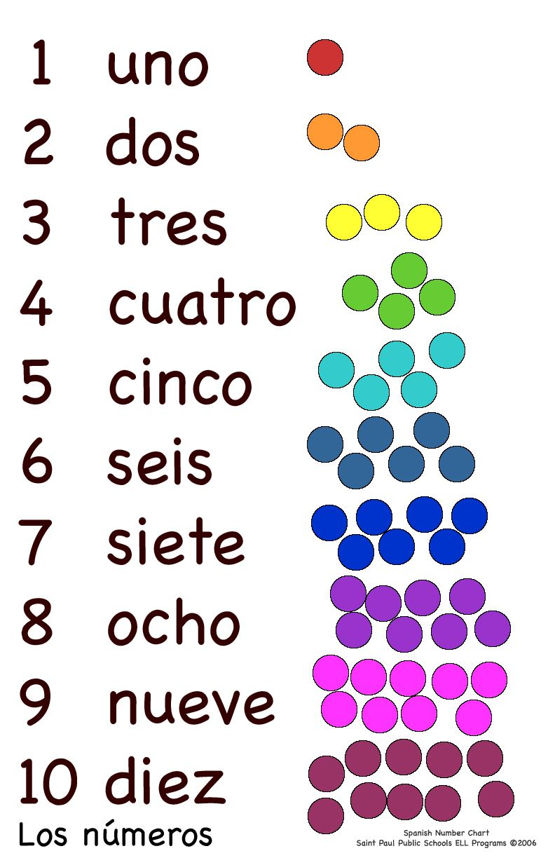 numbers in spanish - Google Search | Spanish numbers ...
