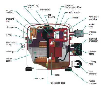 jun air compressor google zoeken air compressor pinterest rh pinterest com