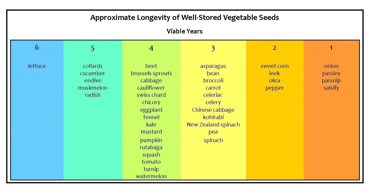 Image result for seed viability chart also garden dreams seeds rh pinterest