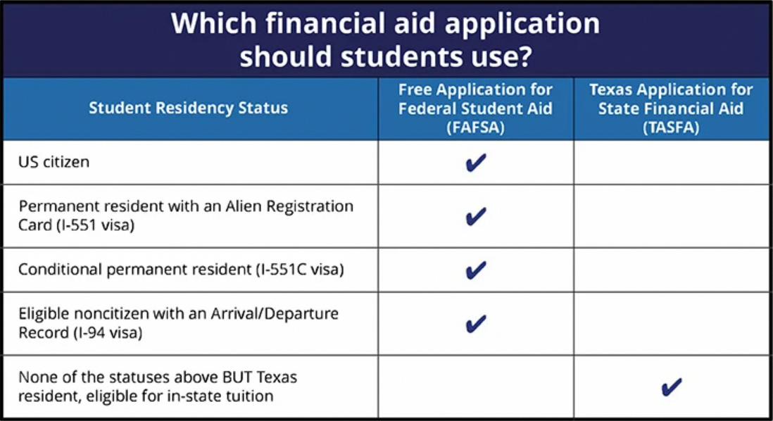 When It Comes To Financial Assistance For College There Are Mainly Two Sources Privately Mone Financial Aid Scholarships For College Financial Aid For College