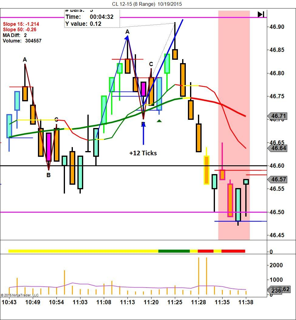Right Line Trading Trade Of The Day 10 19 15 Live Trading Room