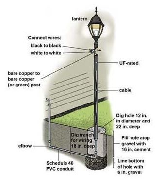 Installing A Lamp Post In Your Yard Outdoor Lamp Posts Lamp Post Driveway Lighting