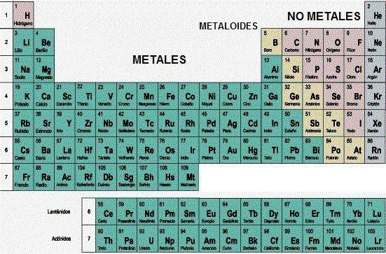 Resultado de imagen para metales y no metales ajvs Pinterest - best of tabla periodica metales no metales metaloides