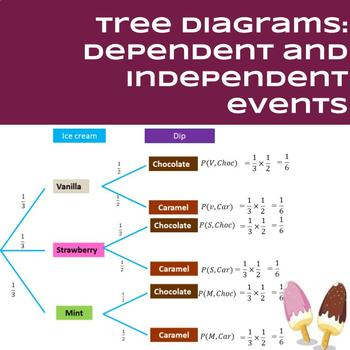Probability Tree Diagrams For Independent And Dependent Events In 2021 Tree Diagram Probability Teaching Math