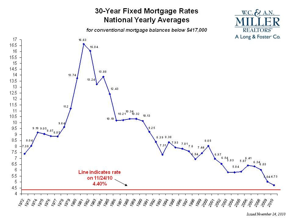 Mortgage Rates Mortgage Rates Yearly Trend Mortgage Rates