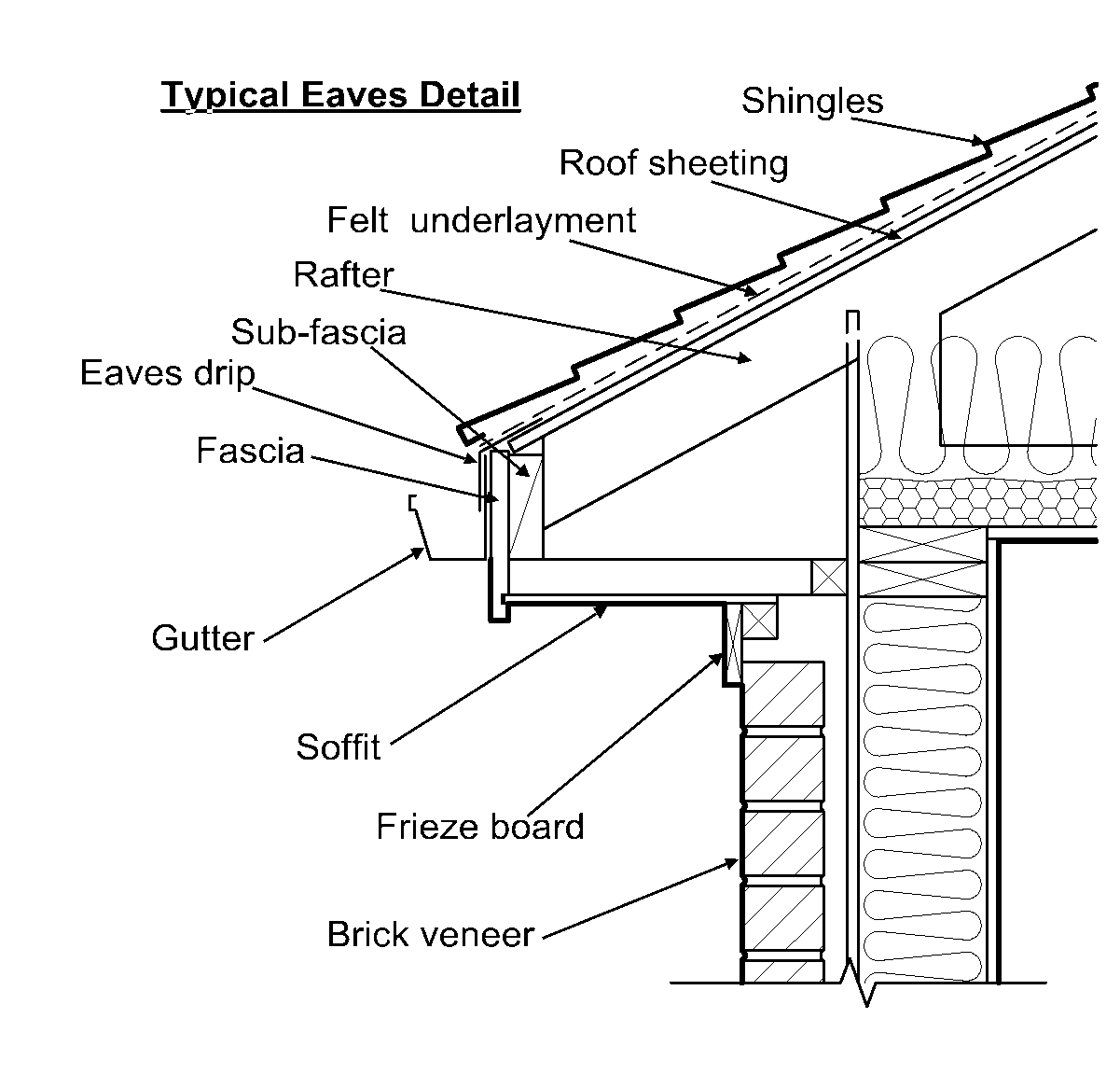 Frieze Board Exterior Trim Components In 2020 Framing Construction Roof Design Roof Detail