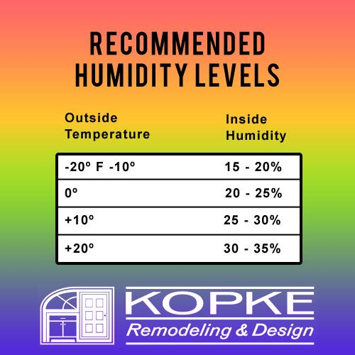 Recommended Humidity Levels To Prevent Window Condensation Window Condensation Condensation Humidity Levels
