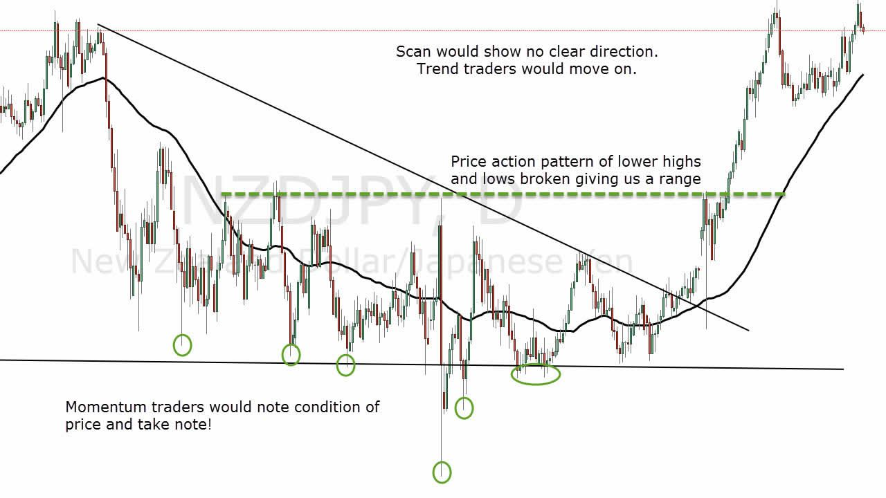 Moving Average Trading Method In Forex That Makes Sense Http Www