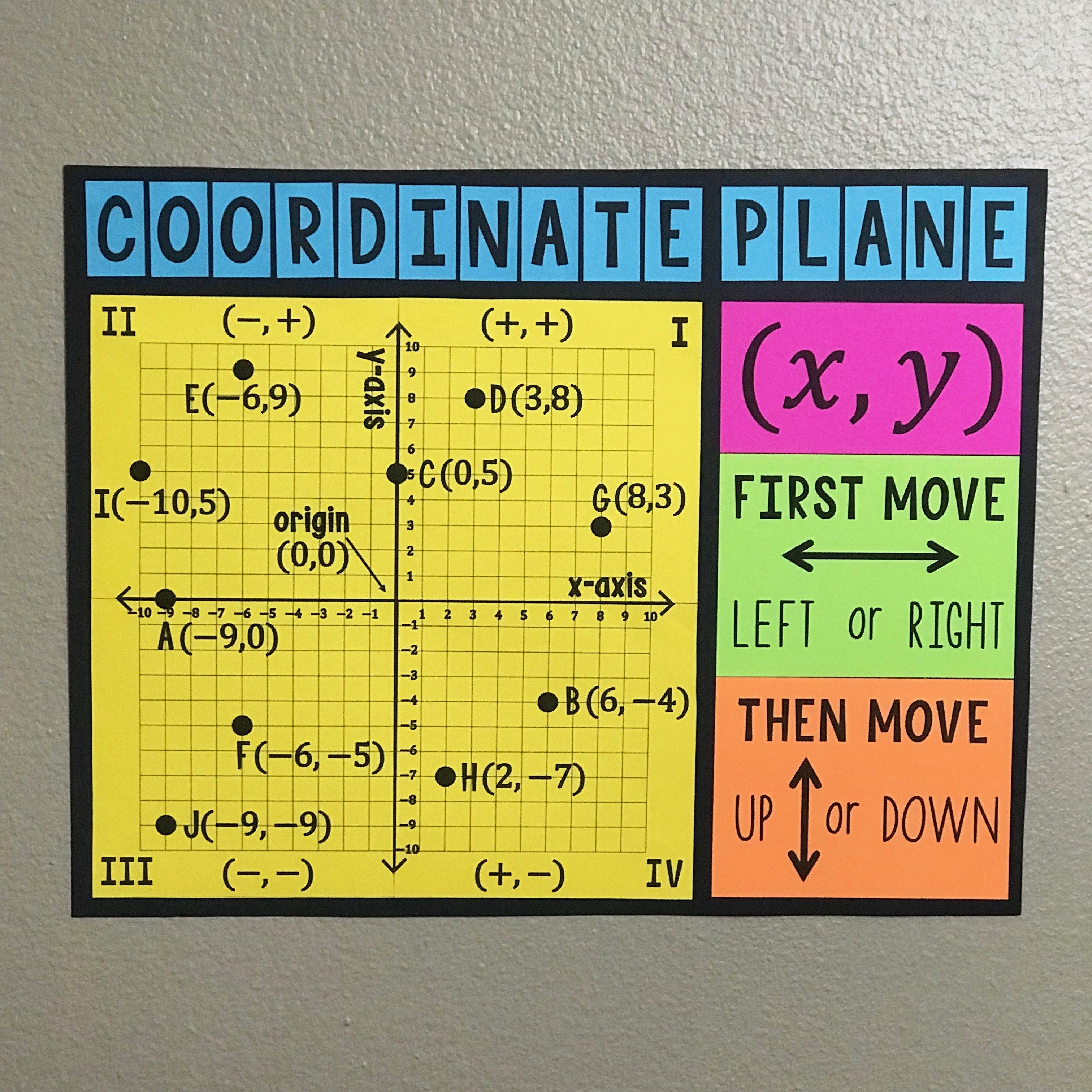 4 Quadrant Coordinate Plane Poster And Handout