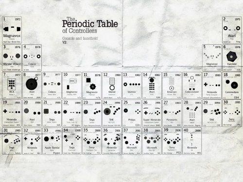 Periodic Table of Controllers Nintendo Sega Periodic Tables - new periodic table with charges for groups