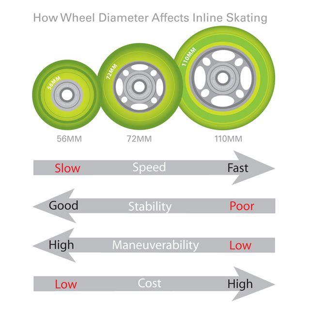 Inline Skate Wheel Diameter Affect Inline Skating Inline Skate Skate Wheels