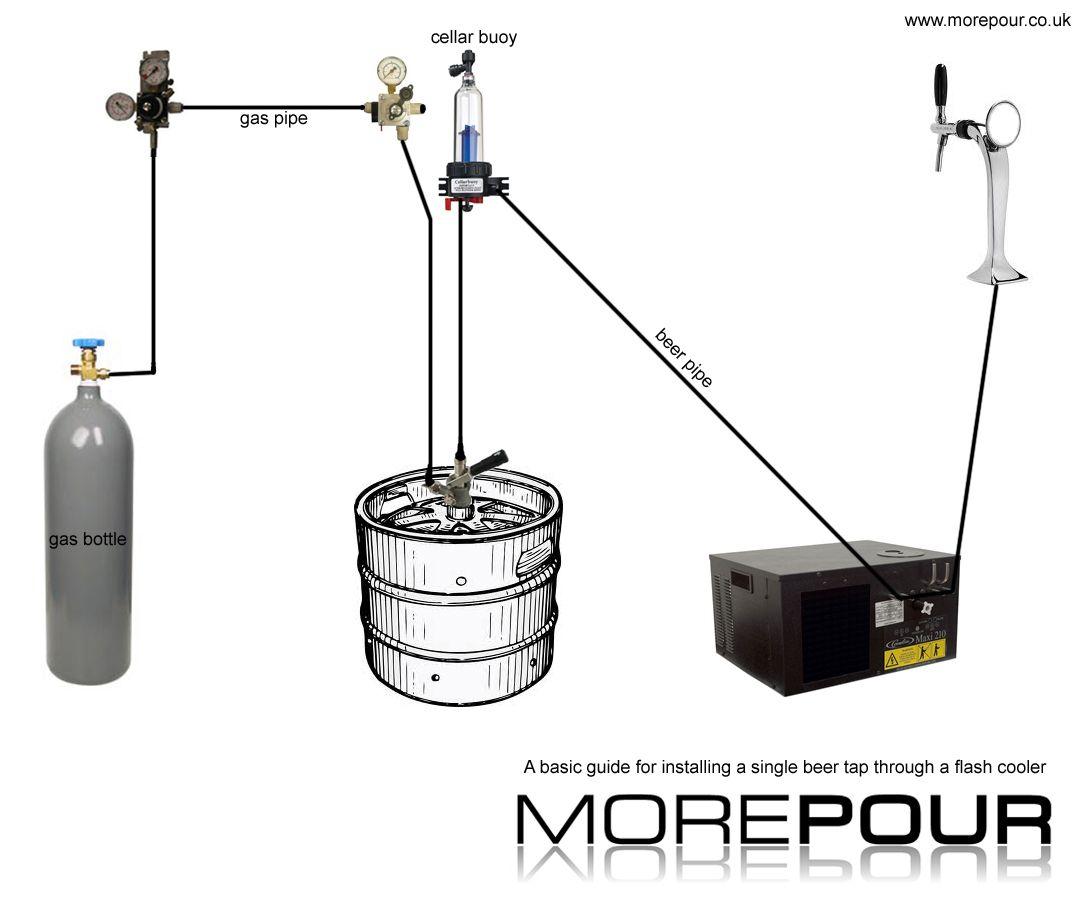 how to install a beer keg diagram beer beer beer taps beer keg beer tap faucet diagram beer tap diagram [ 1083 x 902 Pixel ]