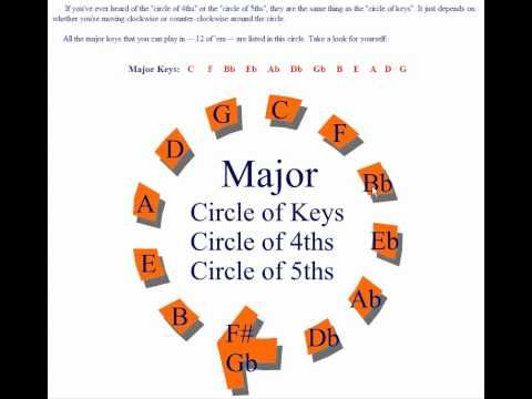 """The Amazing """"Circle of Fifths"""": 7 Things You Can Learn From It! - YouTube"""