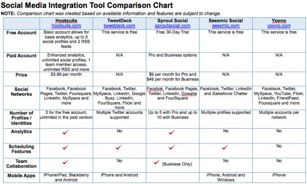 Social Media Integration Tool Comparison Chart Social