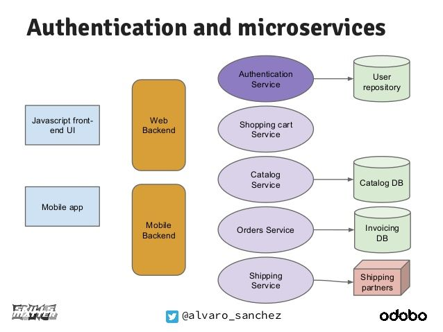 Stateless Authentication For Microservices App Mobile App App Development