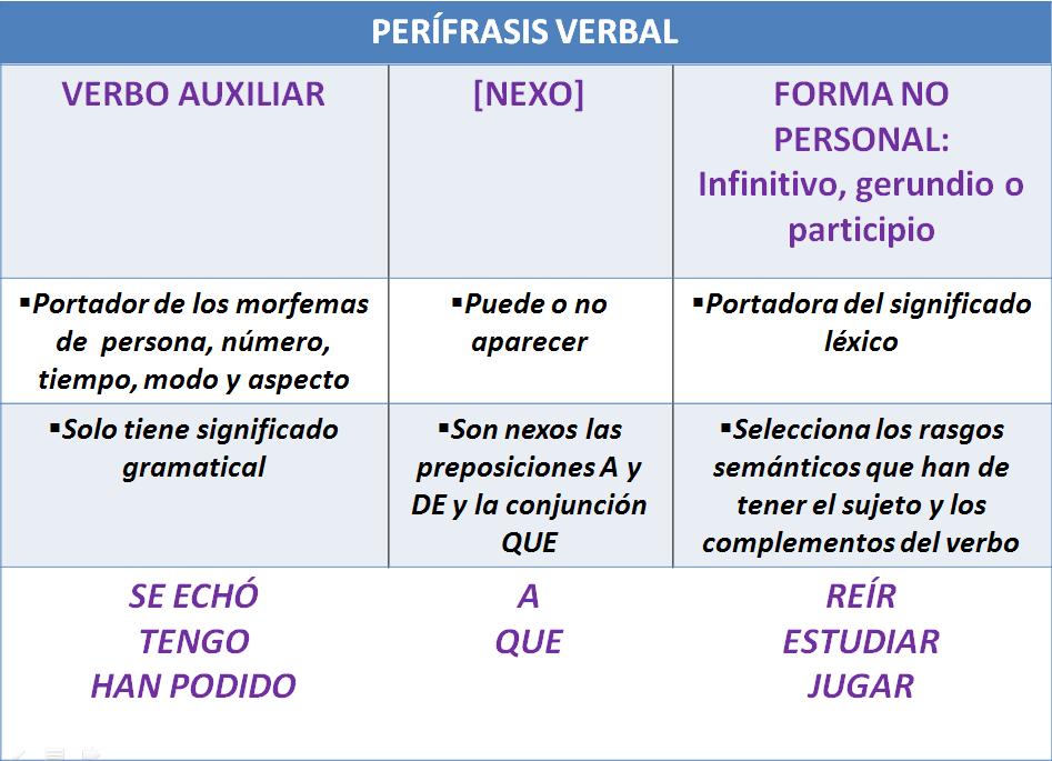 Pin De Ivonne Ya En Morfología Verbal Verbos Preposiciones