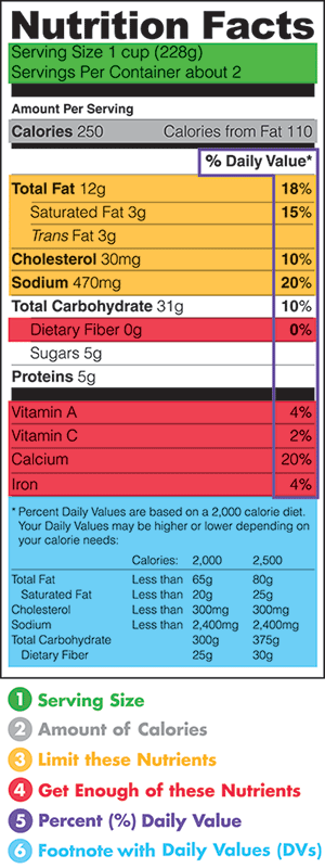 Nutrition Facts Label - 20 Years and Evolving! | Food Safety ...