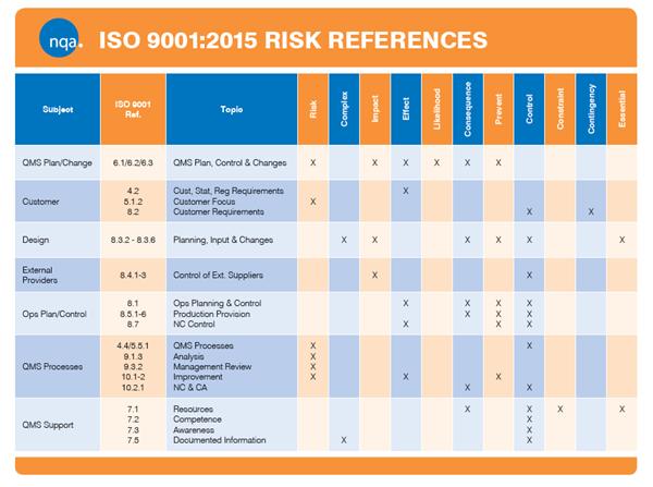 image result for risk register iso 9001 14001