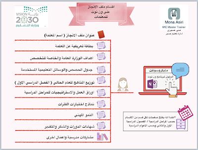 مدونة تعليمية اللغة الانجليزية ملف الانجاز Blog Science Cards