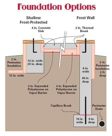 11 pictures details shallow foundation and frosting for Slab foundation vs basement