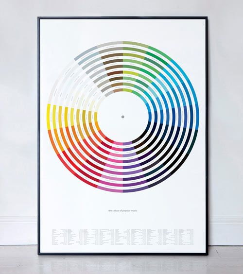 Music Inspired Color Wheel Chart Prints By Dorothy Design Design
