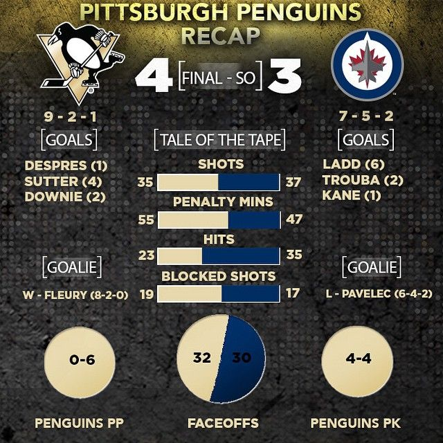 Tonight's game by the numbers.