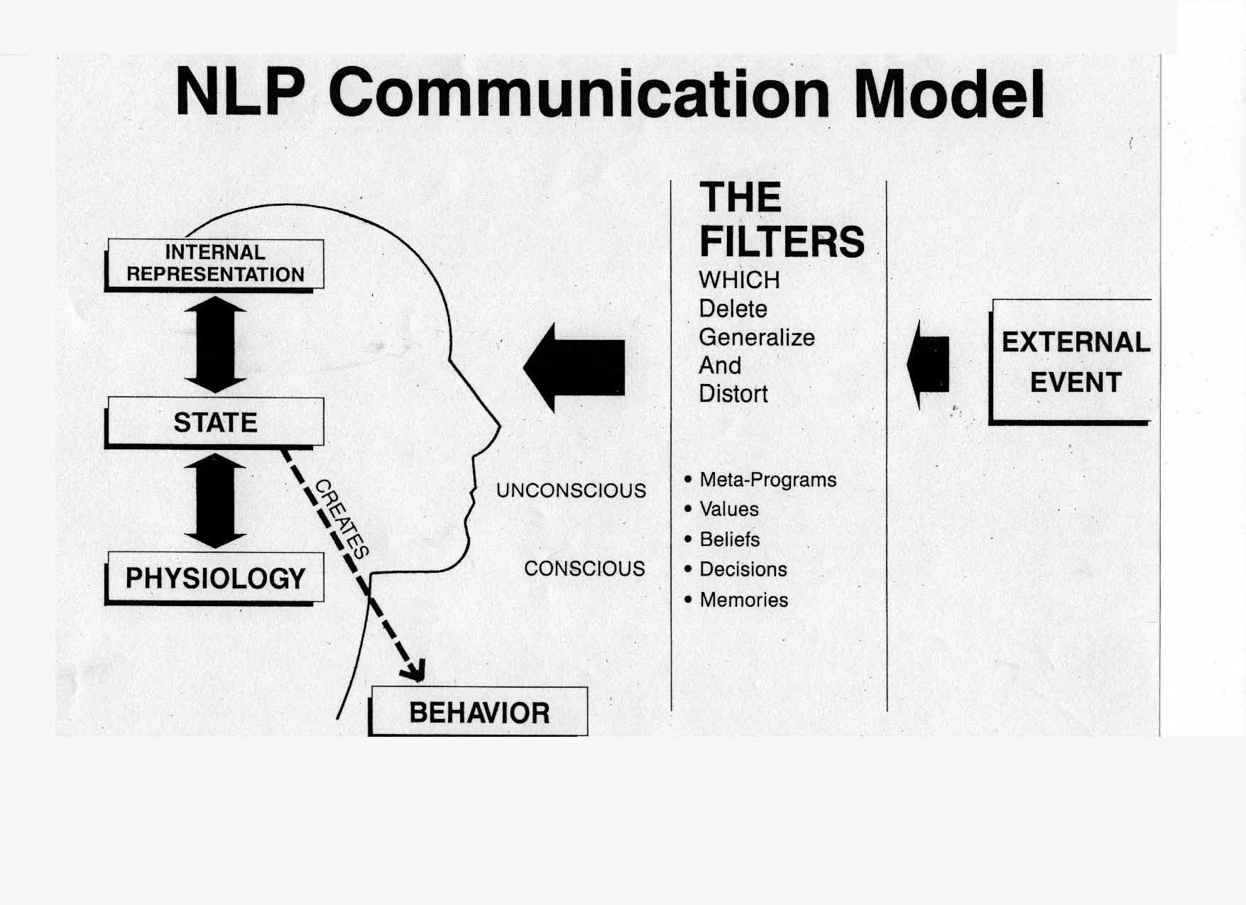 Neuro linguistic programming courses and NLP workshops can