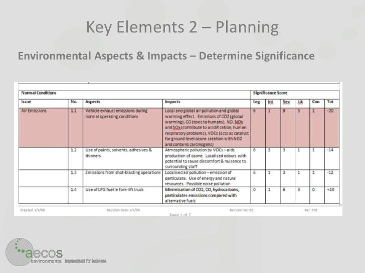 Billedresultat for aspect impact analysis iso 14001 2015 02 ISO - business impact analysis template