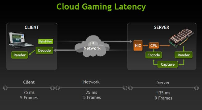 Nvidia poised to change gaming with cloud graphics chips ...