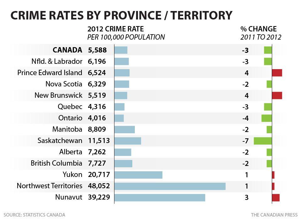 Canadian Crime Provinces Crime Rates Decline But Crime Rate In