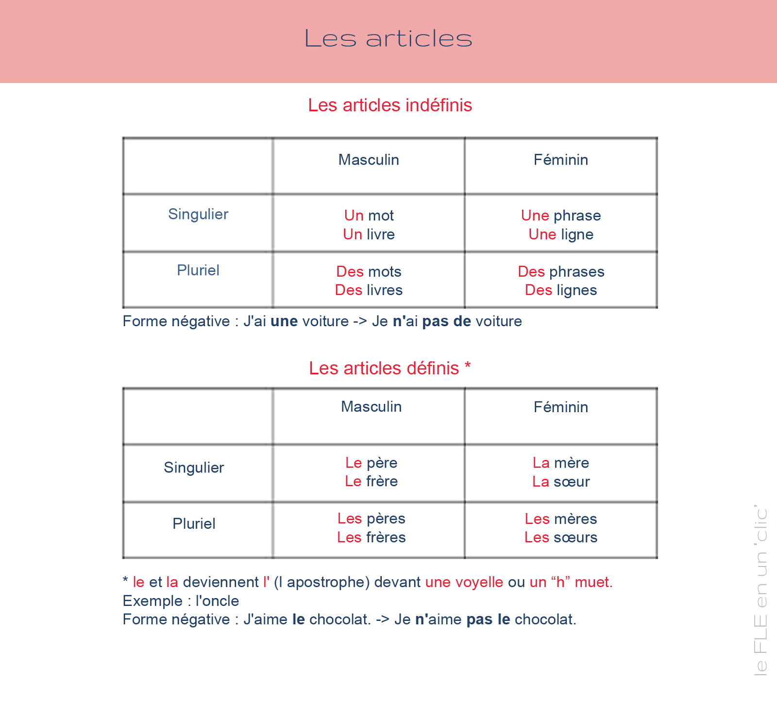 Les articles indéfinis et définis   Grammaire française ...