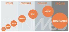 SLN Web - Agence inbound marketing - notre methode en 4 etapes